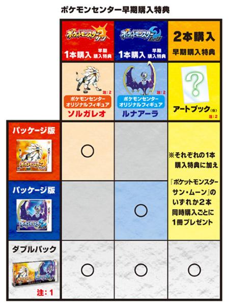 サン・ムーン店舗別予約特典 ポケモンセンター