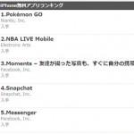 海外で配信開始されたポケモンGO、早速ランキング1位を記録!!